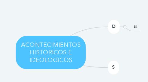 Mind Map: ACONTECIMIENTOS HISTORICOS E IDEOLOGICOS