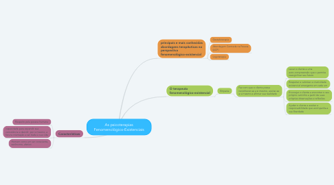 Mind Map: As psicoterapias Fenomenológico-Existenciais