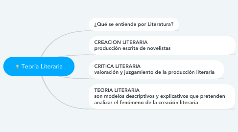 Mind Map: Teoría Literaria
