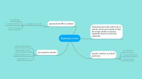 Mind Map: Estenosis mitral