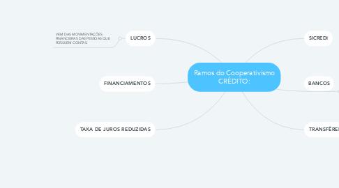 Mind Map: Ramos do Cooperativismo CRÉDITO: