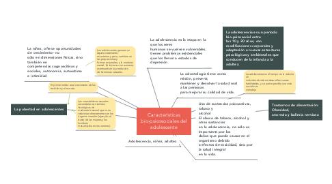 Mind Map: Características bio-psicosociales del adolescente
