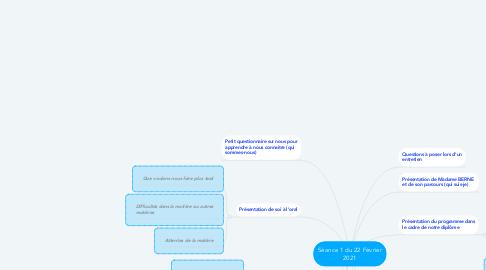 Mind Map: Séance 1 du 22 Février 2021