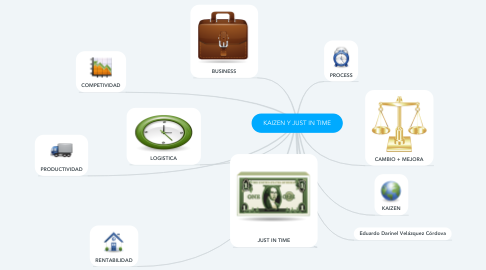 Mind Map: KAIZEN Y JUST IN TIME