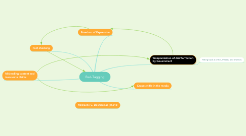Mind Map: Red-Tagging