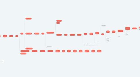 Mind Map: EDIFICACIÓN Secuencia de trabajos.