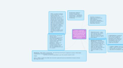 Mind Map: FODA, LA MEJOR TÉCNICA  PARA MEDIR LOS ESTÁNDARES DE CALIDAD SI ESTÁS EMPRENDIENDO UN NEGOCIO