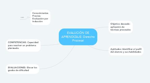 Mind Map: EVALUCIÓN DE APRENDIZAJE: Derecho Procesal