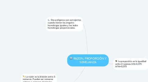 Mind Map: RAZON, PROPORCIÓN Y SEMEJANZA