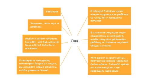 Mind Map: Оля
