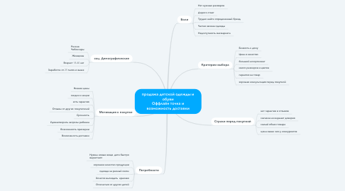 Mind Map: продажа детской одежды и обуви Оффлайн точка и возможность доставки