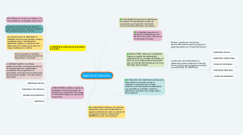 Mind Map: IDENTIDAD PERSONAL