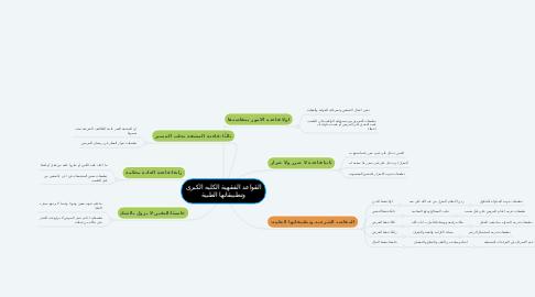 Mind Map: القواعد الفقهية الكليه الكبرى وتطبيقاتها الطبية