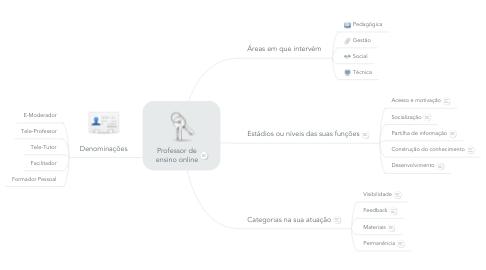 Mind Map: Professor de ensino online