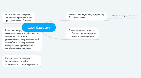 Mind Map: Олег Юрьевич