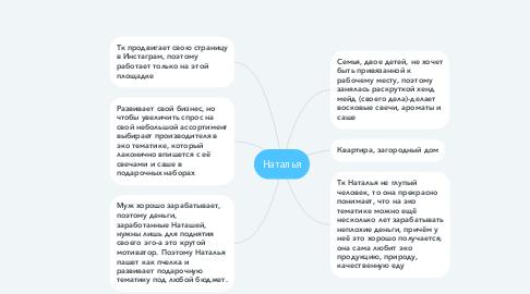 Mind Map: Наталья