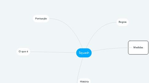 Mind Map: Squash