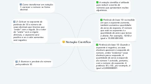 Mind Map: Notação Científica