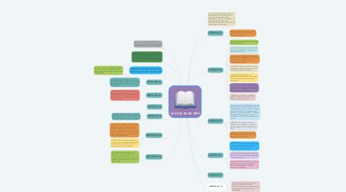 Mind Map: LEY DEL 80 DE 1989