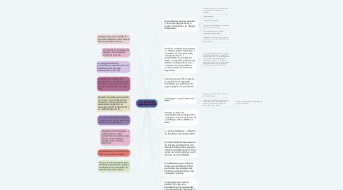 Mind Map: Art. 201, CF/88 (Seguridade Social)