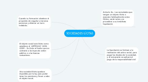 Mind Map: SOCIEDADES ILÍCITAS