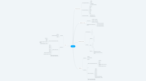 Mind Map: airbnb