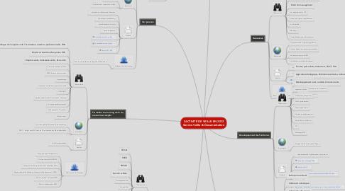 Mind Map: L'ACTIVITÉ DE VEILLE EN 2012 Service Veille & Documentation