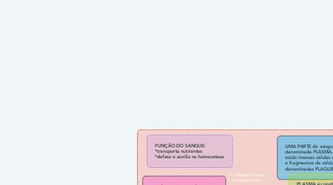 Mind Map: O sangue e seus componentes