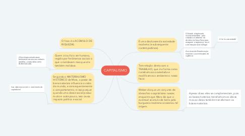 Mind Map: CAPITALISMO