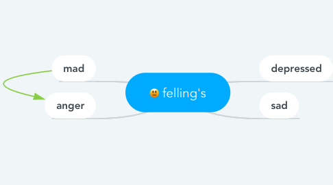 Mind Map: felling's