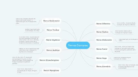 Mind Map: Nervos Cranianos