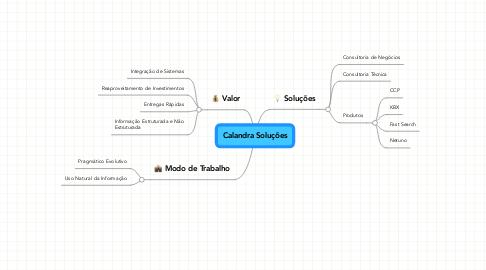 Mind Map: Calandra Soluções