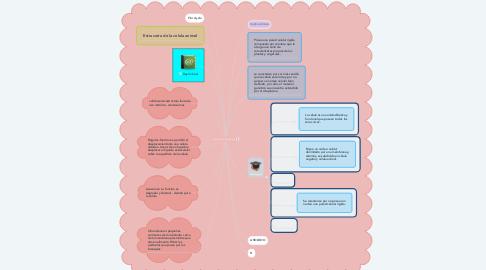 Mind Map: La Célula 4to Bachillerato