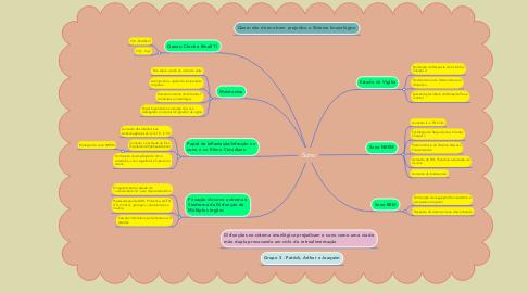Mind Map: Sono