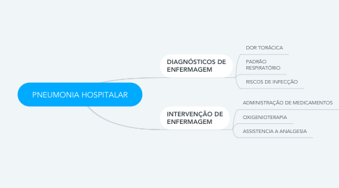 Mind Map: PNEUMONIA HOSPITALAR