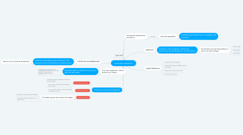 Mind Map: teoría de localización