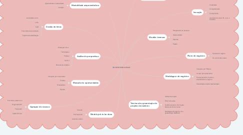 Mind Map: EMPREENDENDORISMO