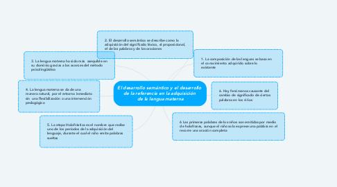 Mind Map: El desarrollo semántico y el desarrollo  de la referencia en la adquisición  de la lengua materna