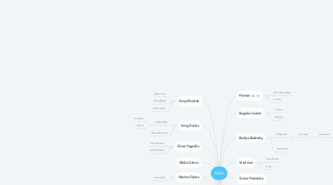Mind Map: Инвесторы