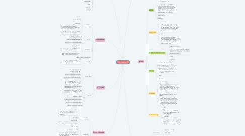 Mind Map: FMP: PINKFIZ EP
