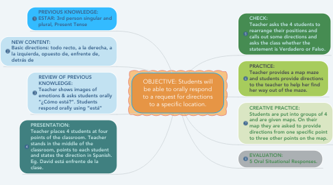 Mind Map: OBJECTIVE: Students will be able to orally respond to a request for directions to a specific location.