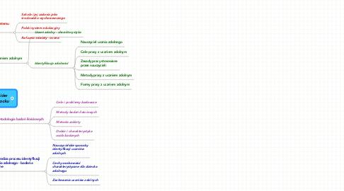 Mind Map: Dylematy i sposoby identyfikacji zdolności uczniówna przykładzie Szkoły Podstawowej Nr 1 w Otwocku