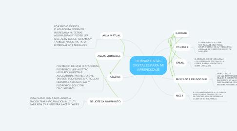 Mind Map: HERRAMIENTAS DIGITALES PARA MI APRENDIZAJE