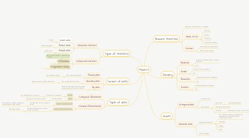 Mind Map: Module 0