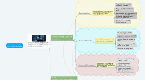 Mind Map: Mapa de procesos de la I.E.D Integrada Cabrera
