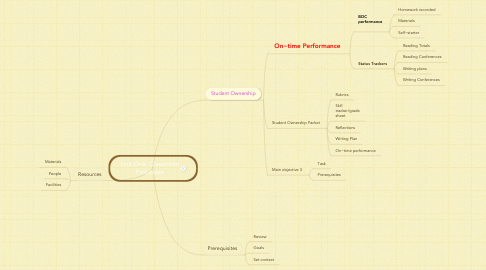 Mind Map: Unit One: Classroom Processes