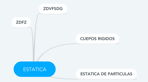 Mind Map: ESTATICA