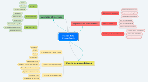 Mind Map: Función de la Mercadotecnia