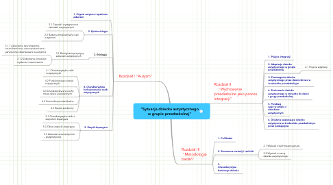 """Mind Map: """"Sytuacja dziecka autystycznego w grupie przedszkolnej"""""""