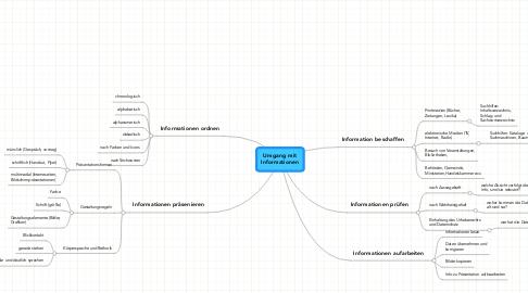 Mind Map: Umgang mitInformationen